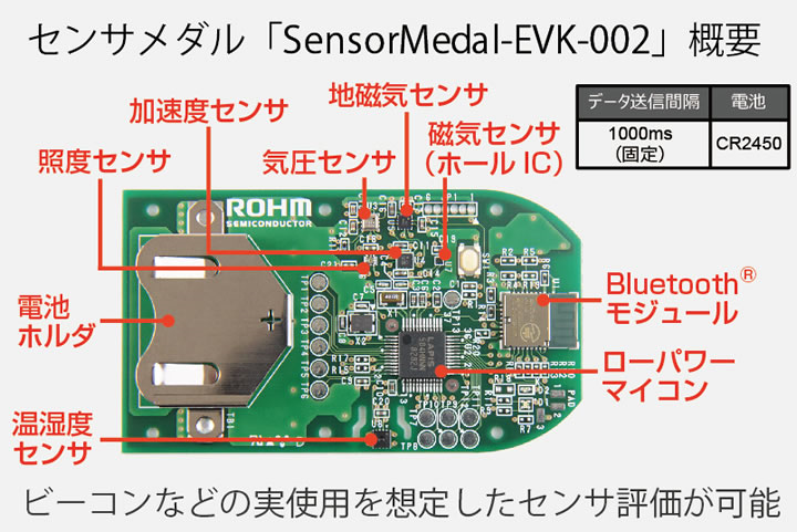 センサメダルSensorMedal-EVK-002の概要