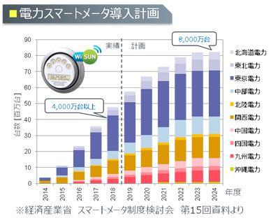 電力スマートメーター導入計画のグラフ