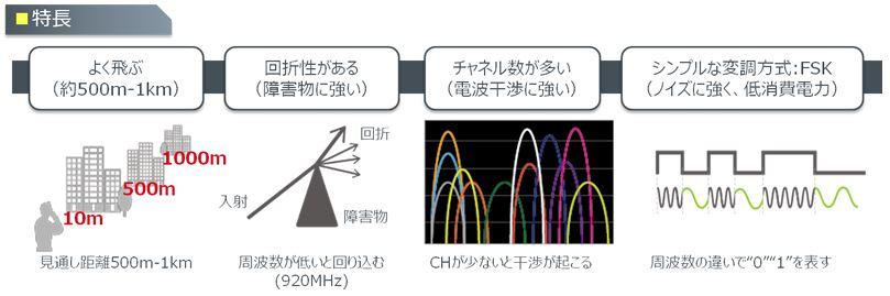 Wi-SUNの特徴について