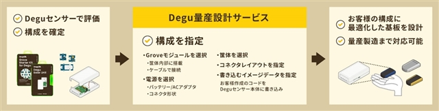 Degu量産設計サービスのフロー