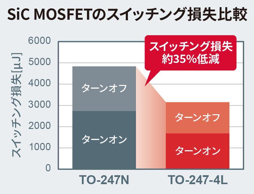 SiCMOSFETのスイッチング損失比較