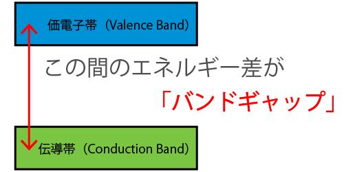バンドギャップ(Band Gap)とは