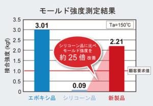 モールド強度測定結果のグラフ