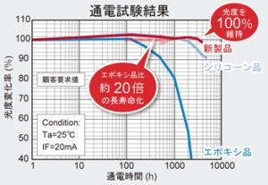 通電試験結果のグラフ