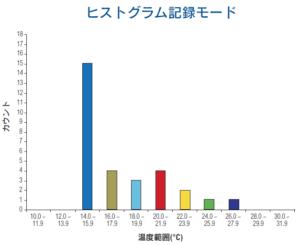 ヒストグラム記録モードのグラフ