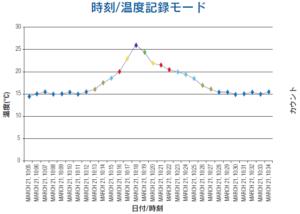 時刻温度記録モードグラフ