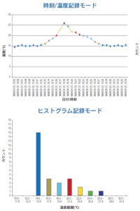測定値のグラフ