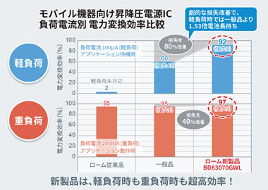 モバイル機器向け昇降圧電源IC負荷電流別電力変換効率比較のグラフ