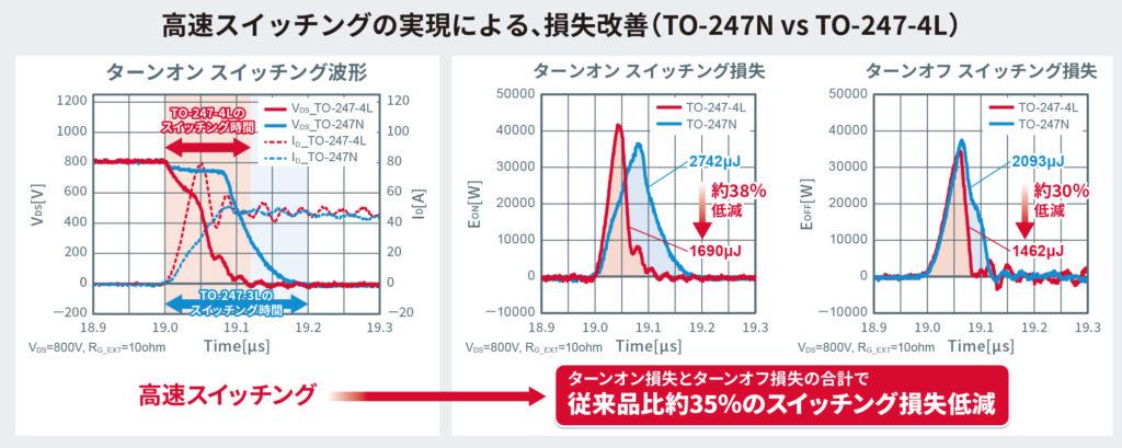 高速スイッチングの実現による損失改善TO-247NvsTO-247-4L