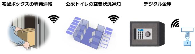 発電デバイスの活用例について