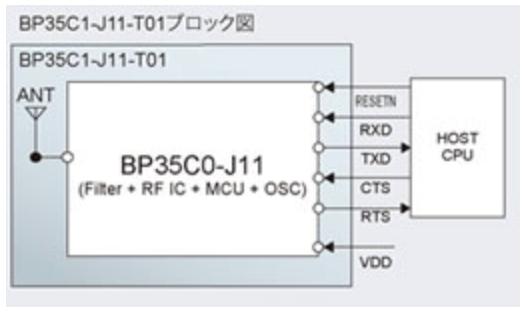 アンテナコネクタ搭載モジュールのBP35C1-J11-T01ブロック図