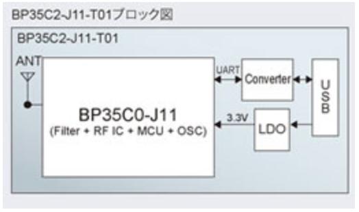 USBドングルのBP35C1-J11-T01ブロック図