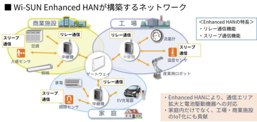 Wi-SUN Enhanced HANが構築するネットワーク