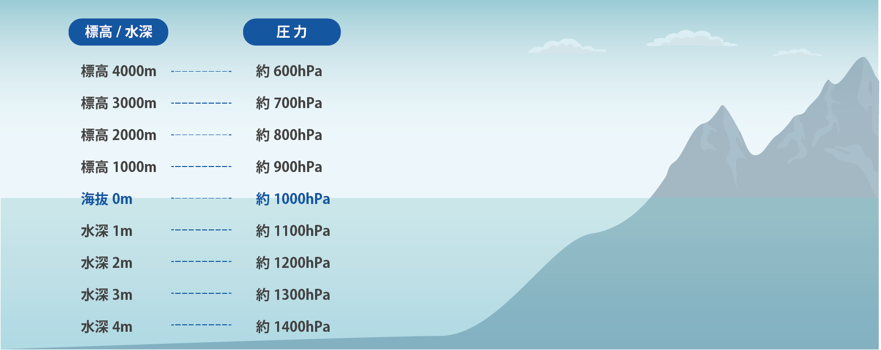 水深と水圧の関係について