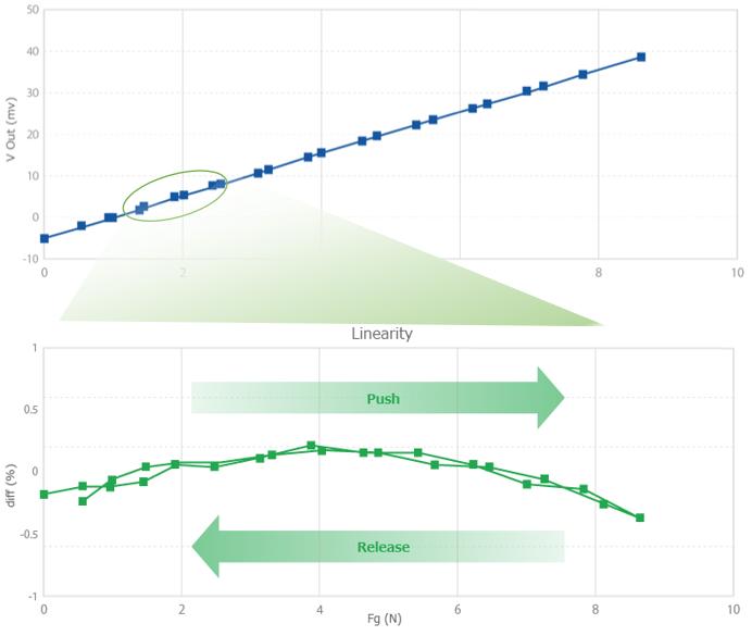 アルプスアルパインのフォースセンサは高リニアリティについてのグラフデータ