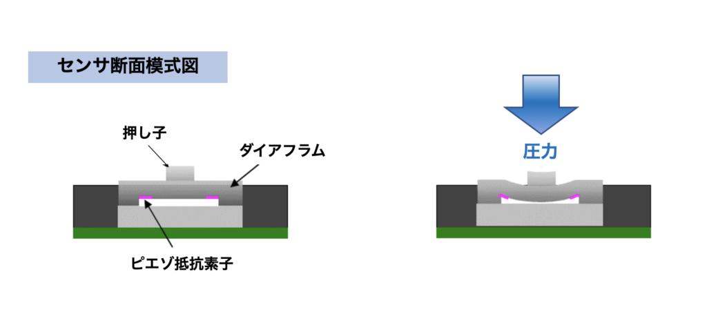 センサ断面模式図.png