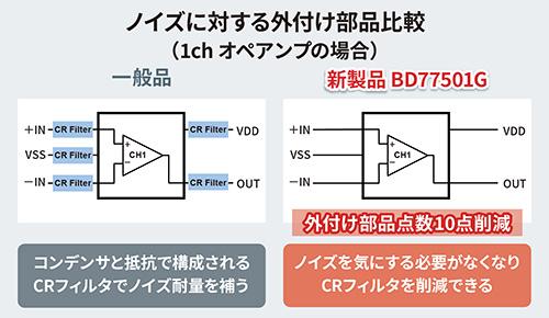 ノイズに対する外付け部品比較(1chオペアンプの場合)