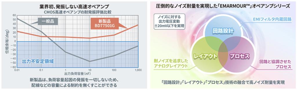 CMOS高速オペアンプの耐発振評価比較について