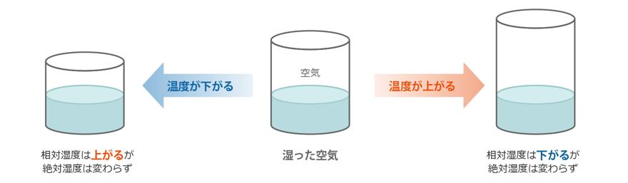 相対湿度と絶対湿度の違い