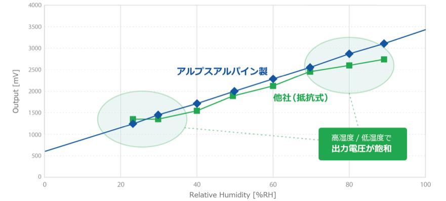高リニアリティの説明グラフ