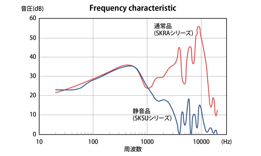 Frequency characteristic(周波数と音圧について)