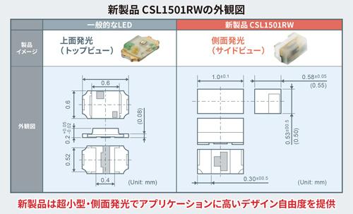 ROHMの新製品CSL1501RWの外観図