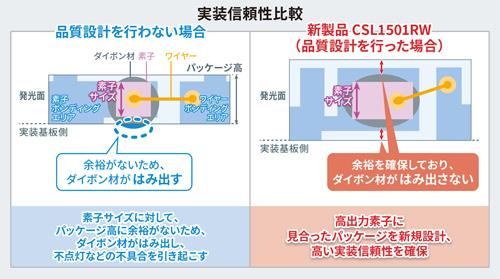 ROHMのCSL1501RWの実装信頼性比較