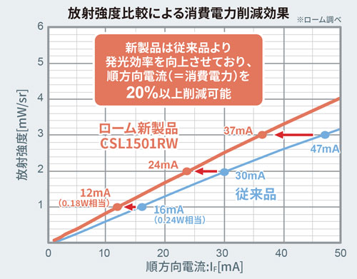 ROHMのCSL1501RWの放射強度比較による消費電力削減効果