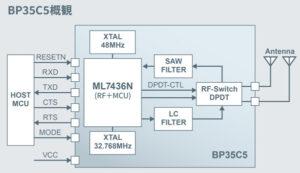 BP35C5の機能ブロック図