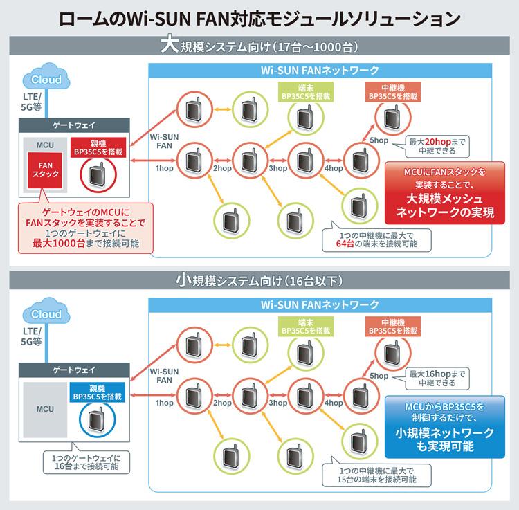 ロームのWi-SUN FAN対応モジュールソリューションについて