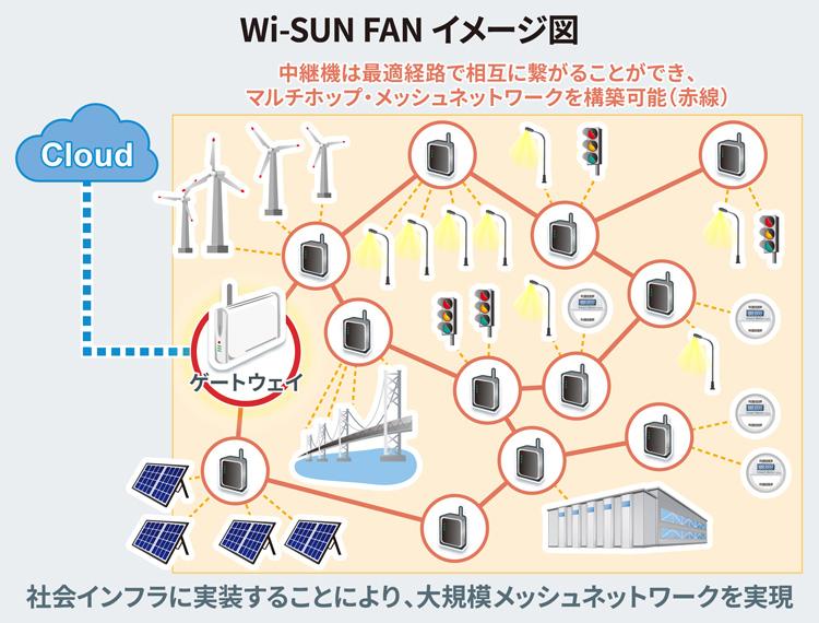 ROHMのWi-SUN FANのイメージ図