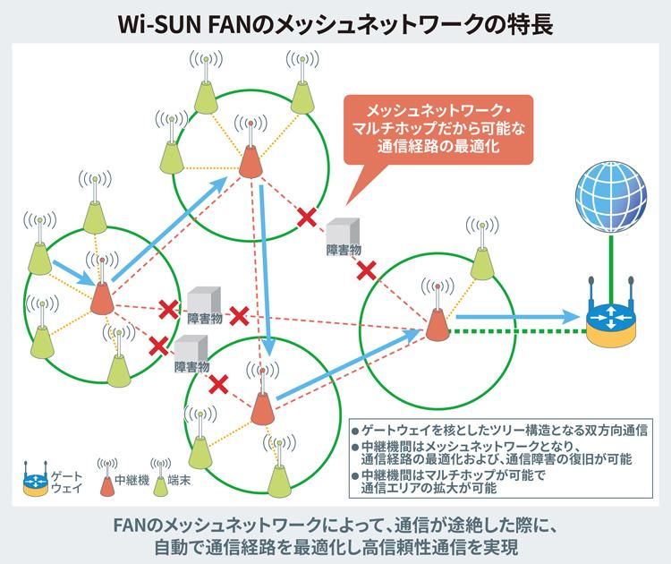 ROHMのWi-SUN FANメッシュネットワークの特長