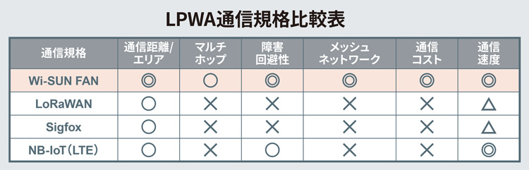 LPWAの通信規格比較表
